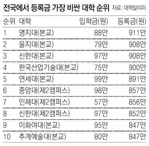 韩国哪一所大学的学费最贵?