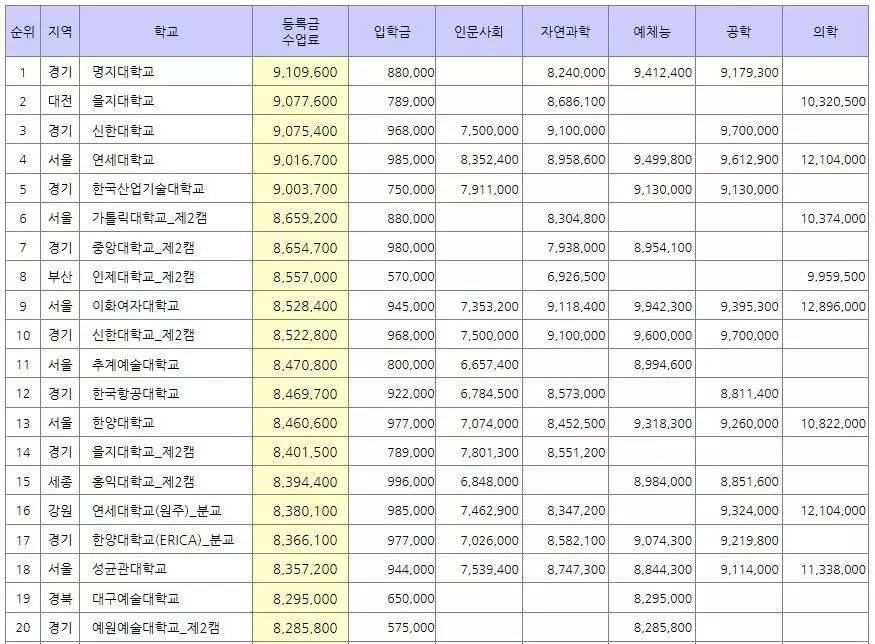 2017年韩国大学学费排行