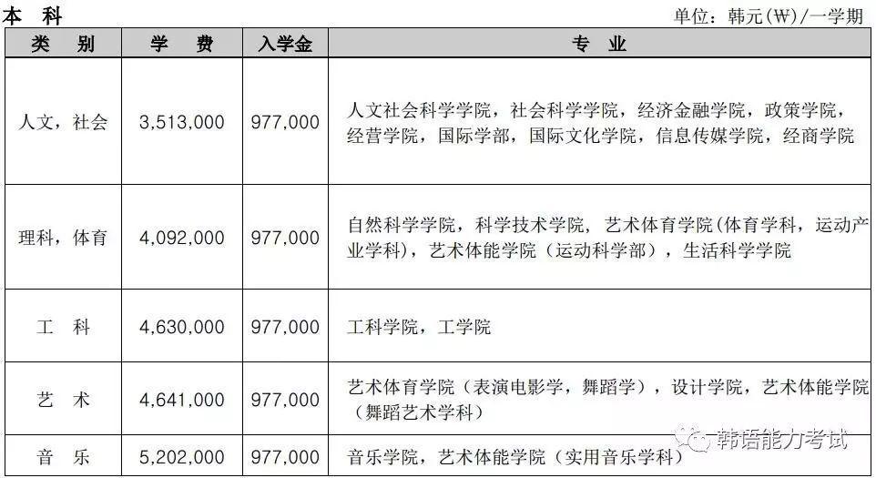 2017年韩国大学留学生学费(本科)