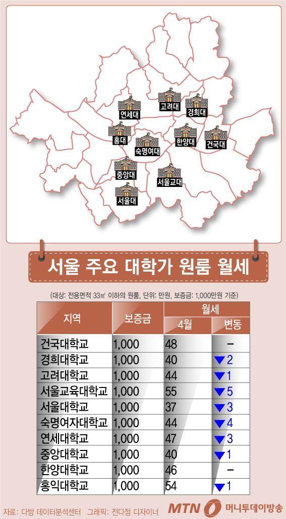 首尔租金最贵的大学单间排名