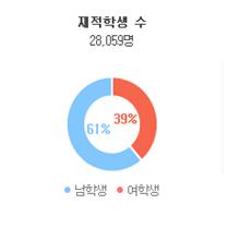 韩国大学的男女比例竟然是这样子?